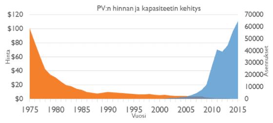 Aurinkopaneelien Hintakehitys
